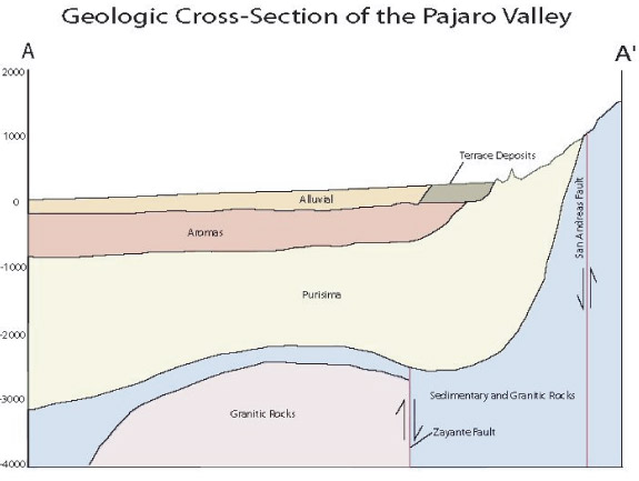 Pajaro Groundwater Aquifers